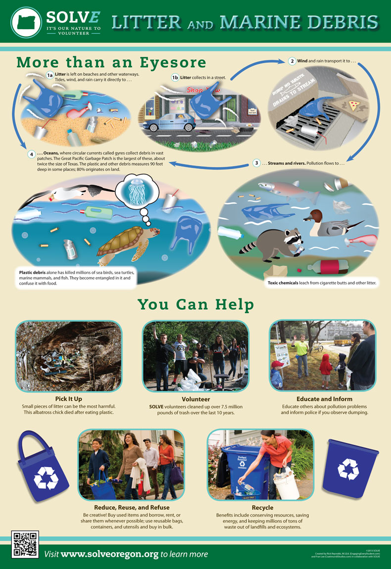 Litter & Marine Debris Education Poster